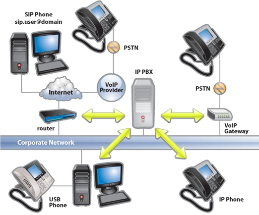 Fonctionnement IPBX